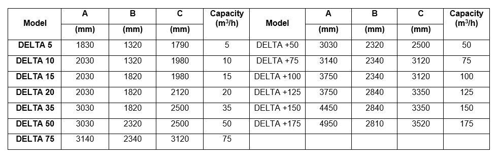 dissolved air flotation-delta-model