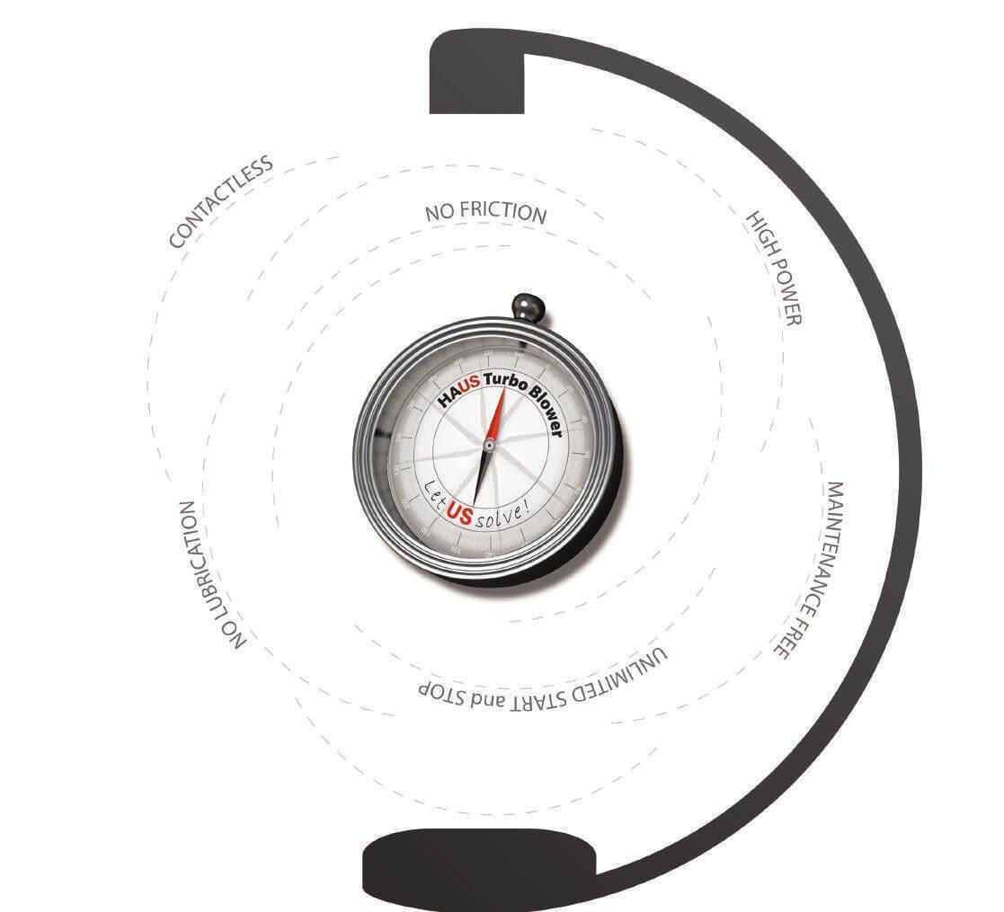 Magnetic Bearing Turbo Blower